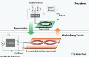 Wireless charger operation basics